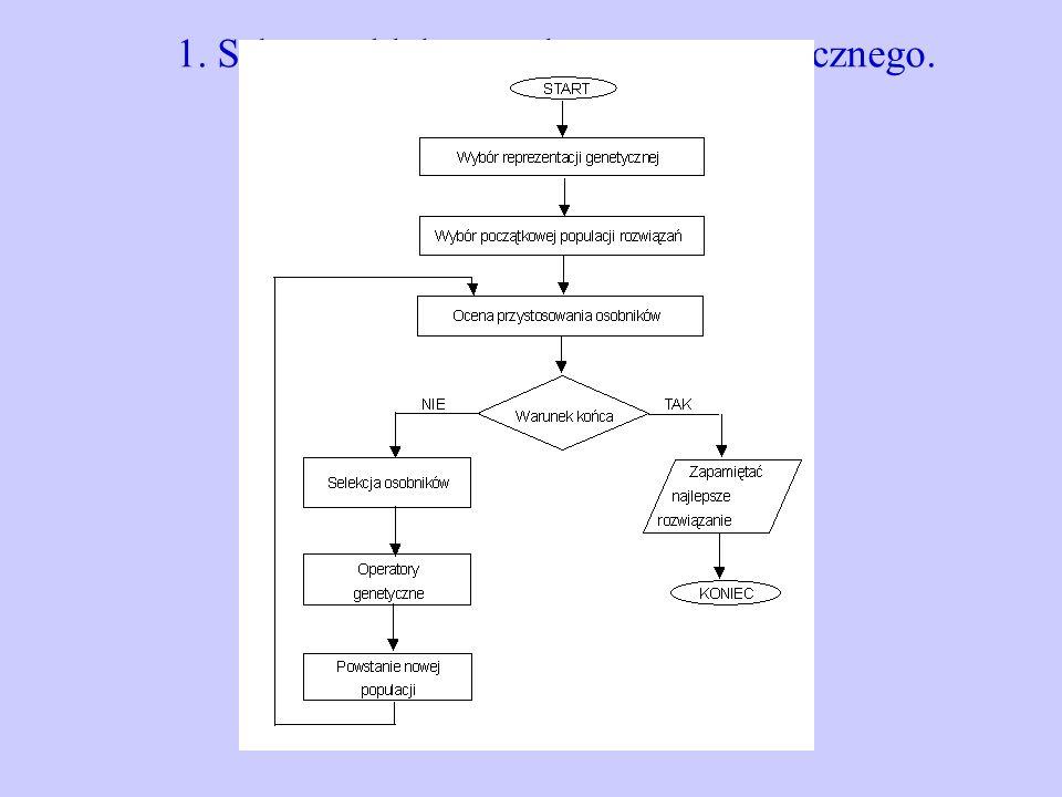 1. Schemat blokowy algorytmu genetycznego.