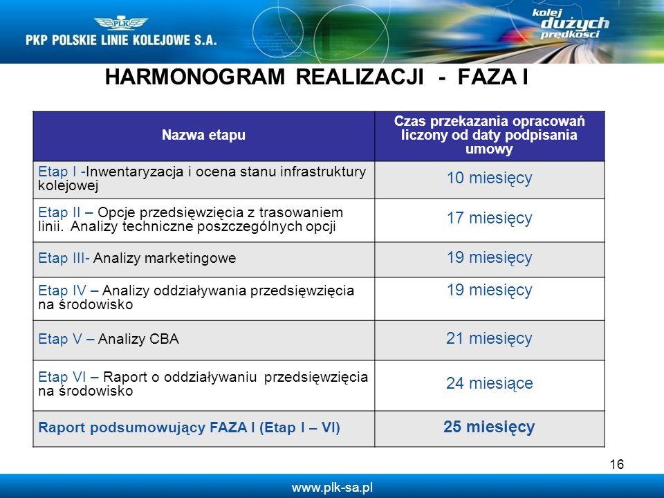 HARMONOGRAM REALIZACJI - FAZA I