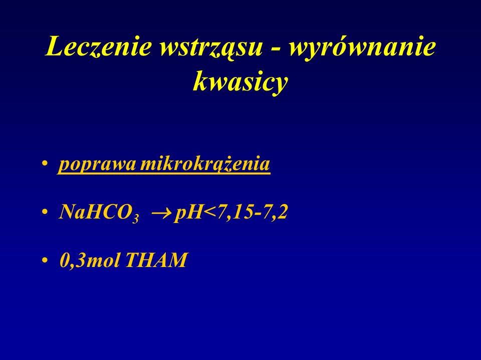 Leczenie wstrząsu - wyrównanie kwasicy