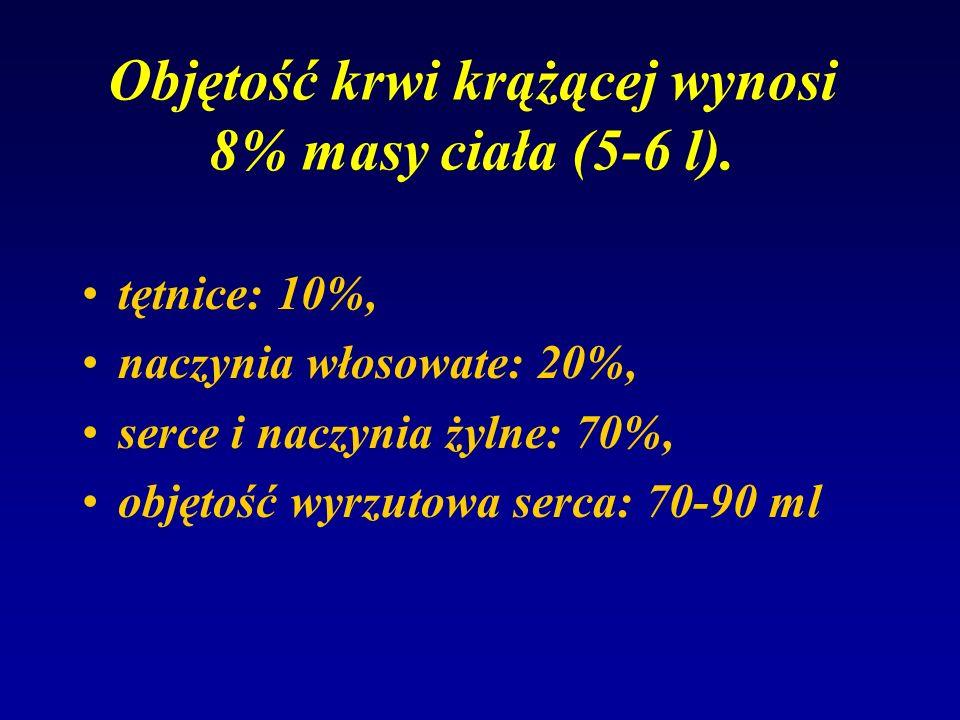 Objętość krwi krążącej wynosi 8% masy ciała (5-6 l).