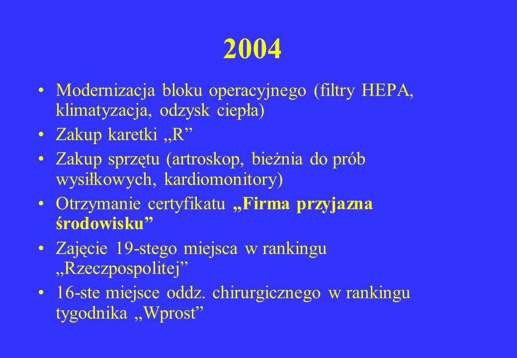 """2004 Modernizacja bloku operacyjnego (filtry HEPA, klimatyzacja, odzysk ciepła) Zakup karetki """"R"""