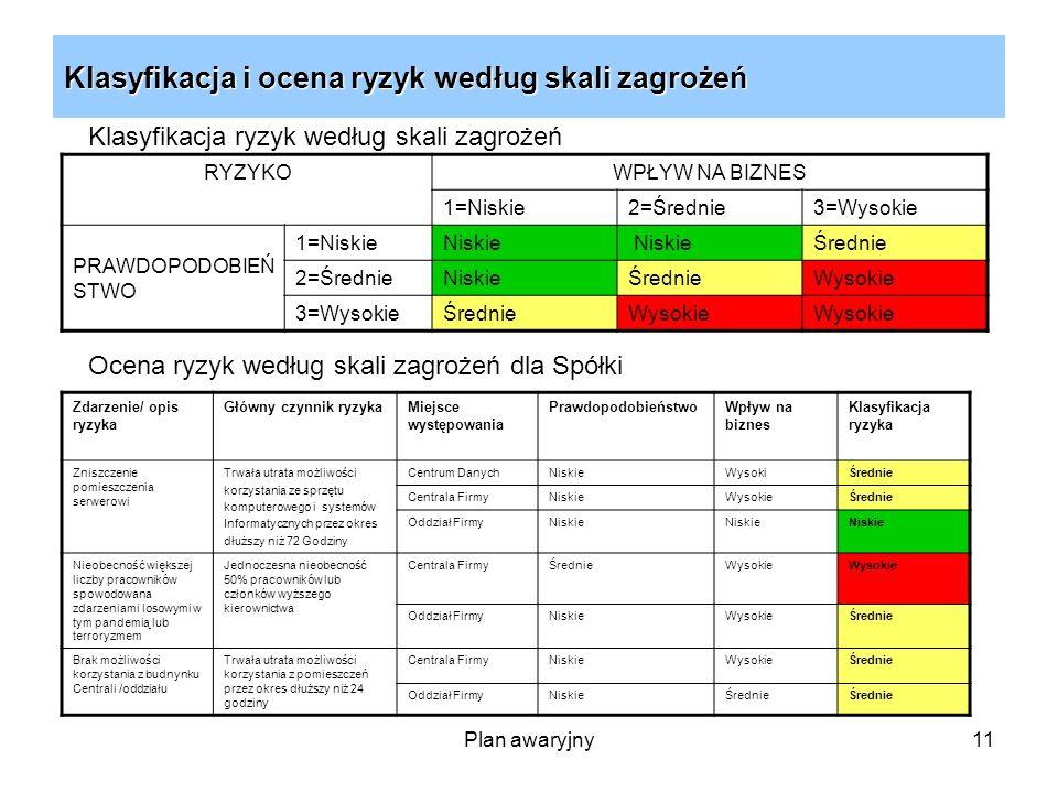 Klasyfikacja i ocena ryzyk według skali zagrożeń