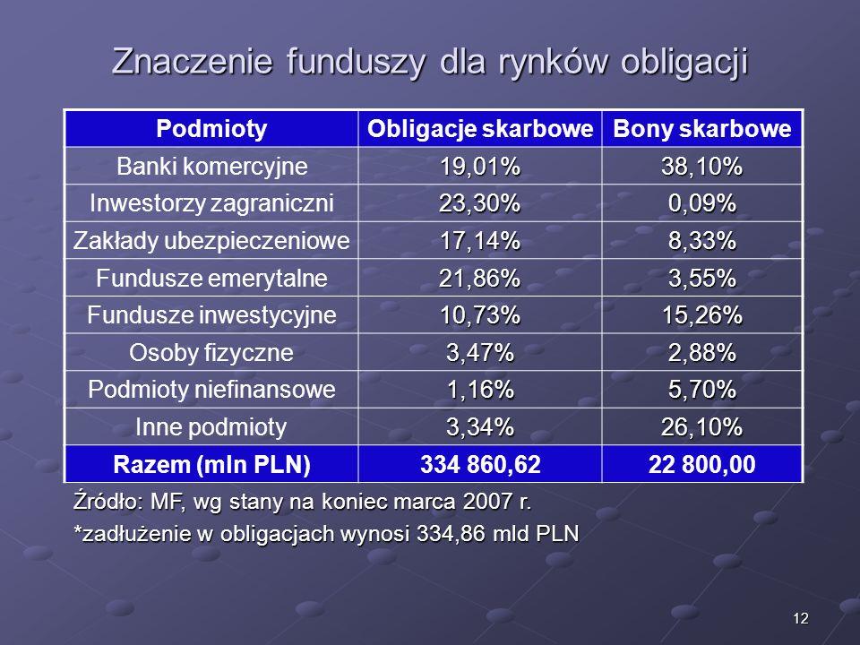 Znaczenie funduszy dla rynków obligacji