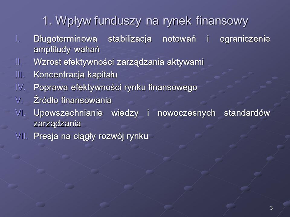 1. Wpływ funduszy na rynek finansowy