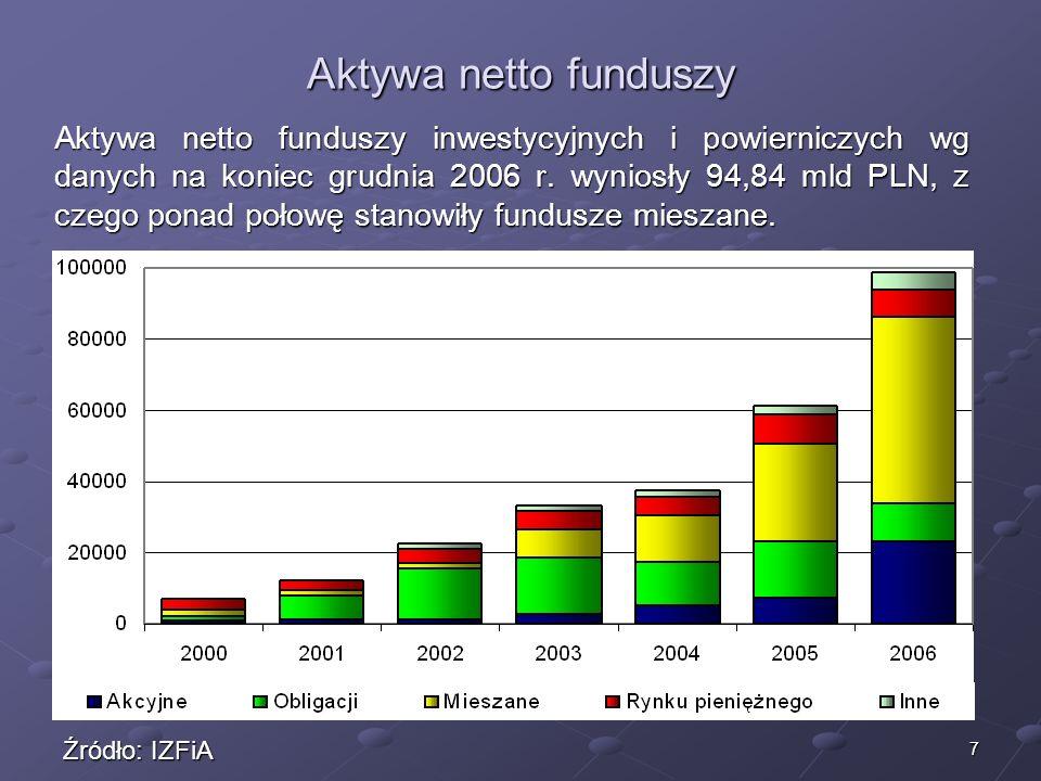 Aktywa netto funduszy