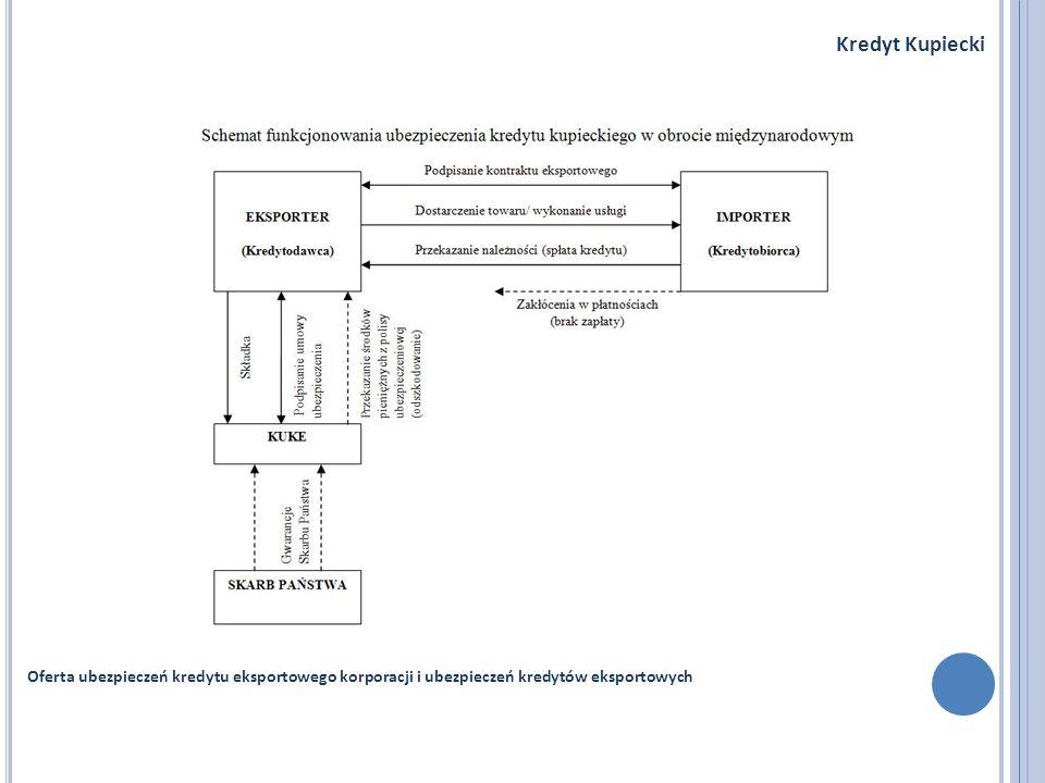 Kredyt KupieckiOferta ubezpieczeń kredytu eksportowego korporacji i ubezpieczeń kredytów eksportowych.