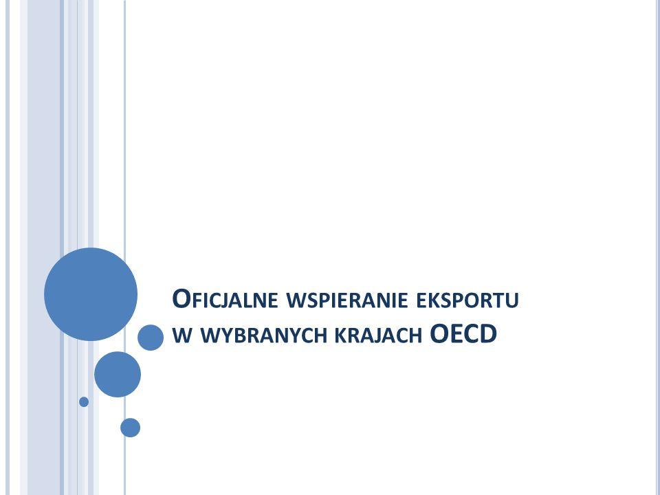 Oficjalne wspieranie eksportu w wybranych krajach OECD