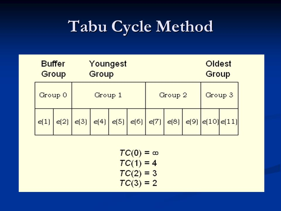Tabu Cycle Method