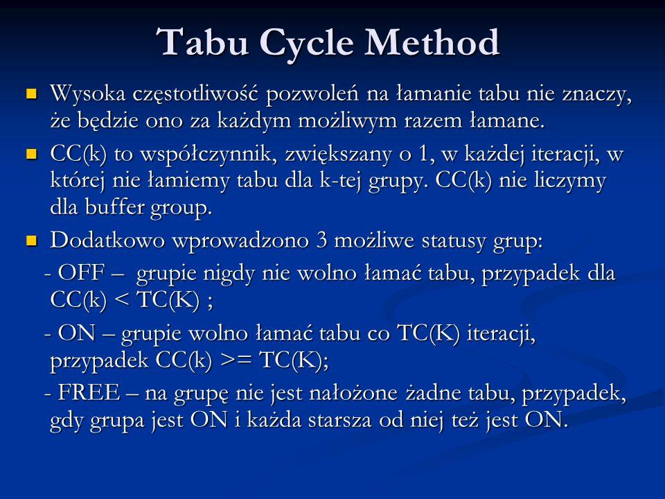 Tabu Cycle Method Wysoka częstotliwość pozwoleń na łamanie tabu nie znaczy, że będzie ono za każdym możliwym razem łamane.