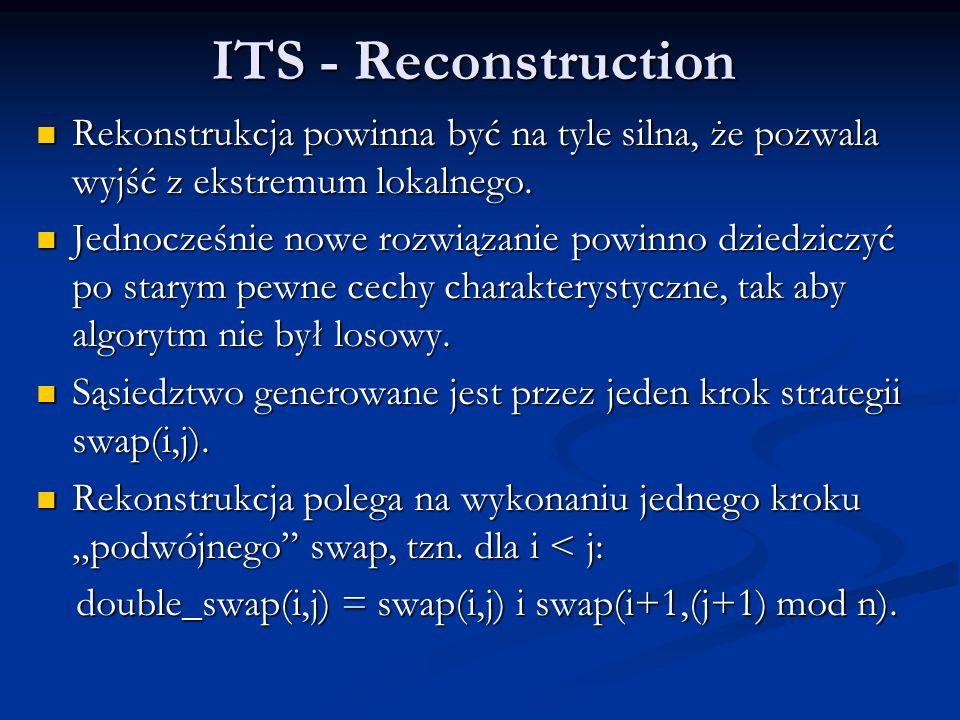 ITS - Reconstruction Rekonstrukcja powinna być na tyle silna, że pozwala wyjść z ekstremum lokalnego.