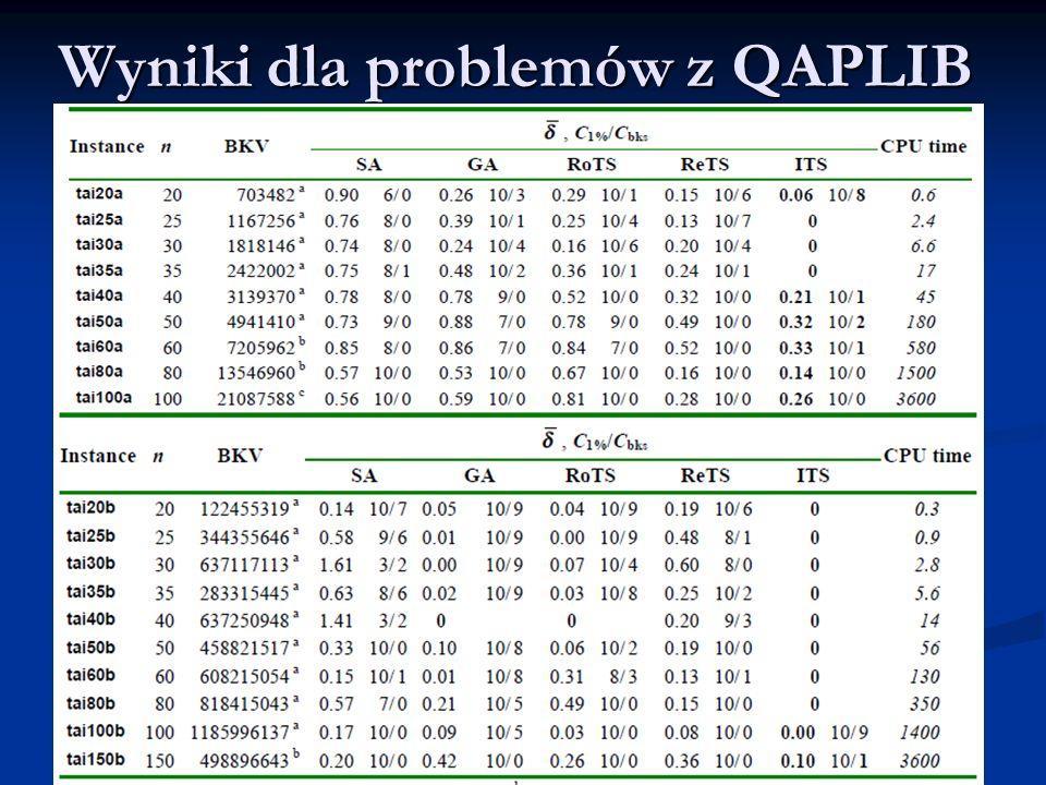 Wyniki dla problemów z QAPLIB