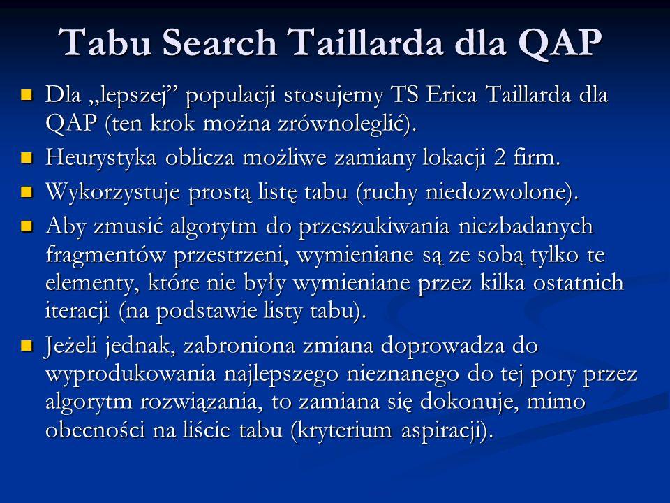 Tabu Search Taillarda dla QAP