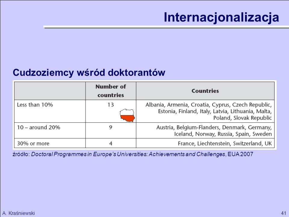 Internacjonalizacja Cudzoziemcy wśród doktorantów