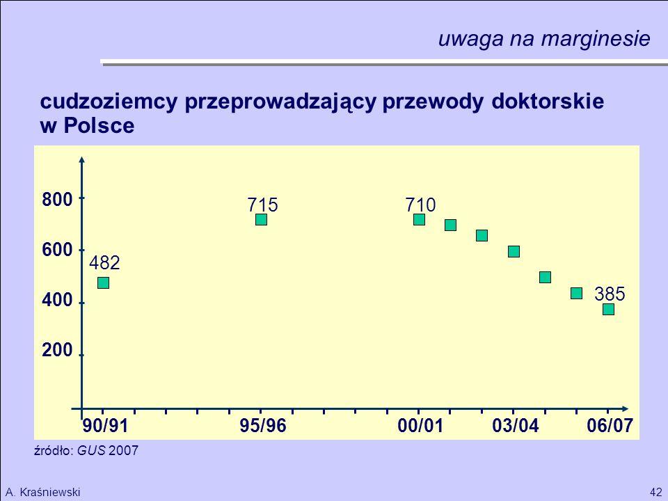 cudzoziemcy przeprowadzający przewody doktorskie w Polsce