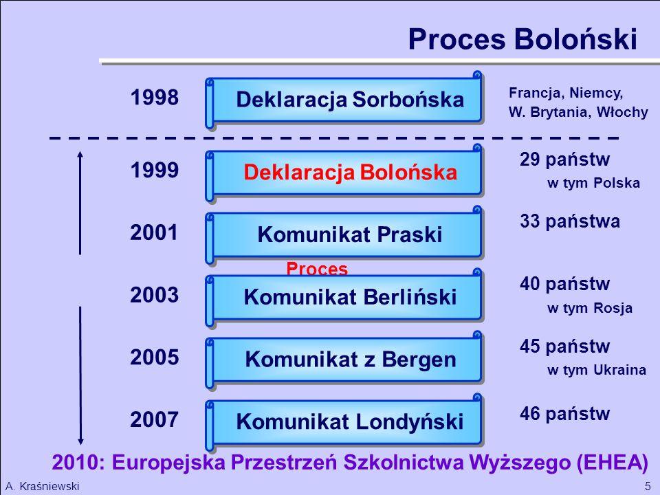 Proces Boloński 1998 Deklaracja Sorbońska 1999 Deklaracja Bolońska