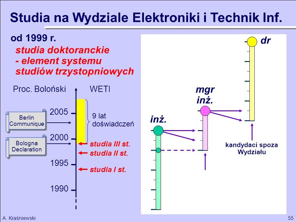 Studia na Wydziale Elektroniki i Technik Inf.