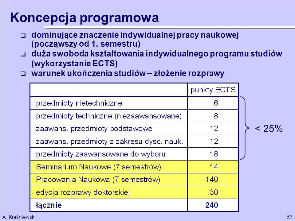 Koncepcja programowa < 25%