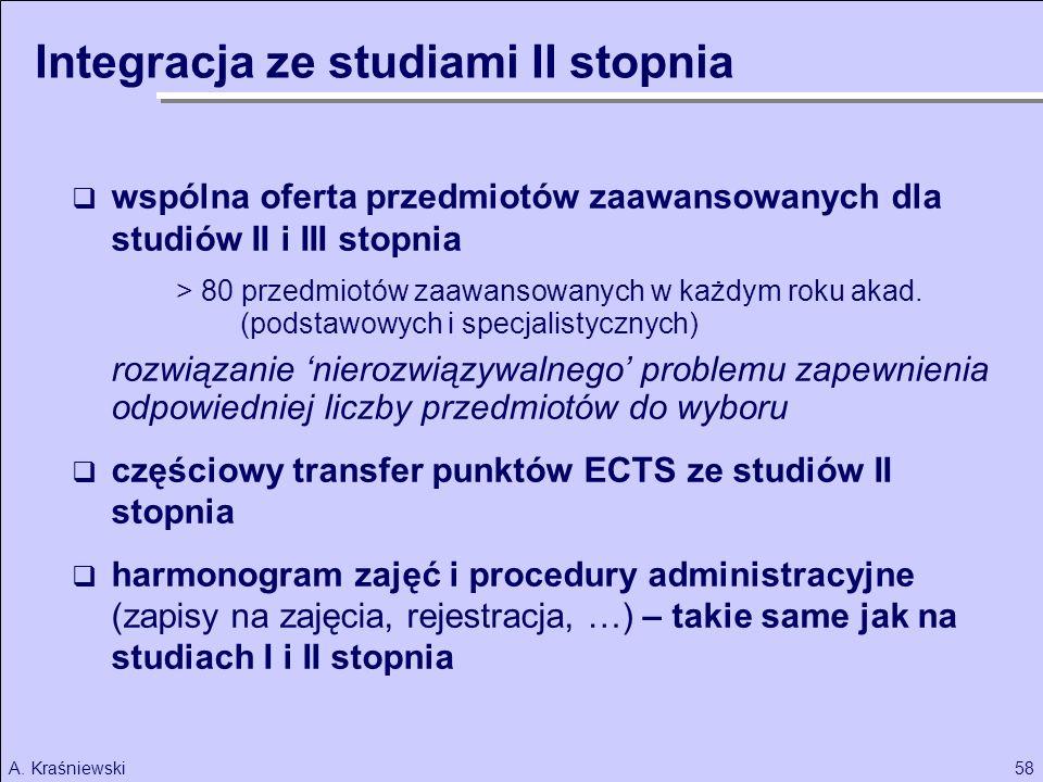 Integracja ze studiami II stopnia