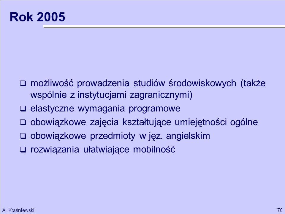 Rok 2005 możliwość prowadzenia studiów środowiskowych (także wspólnie z instytucjami zagranicznymi)