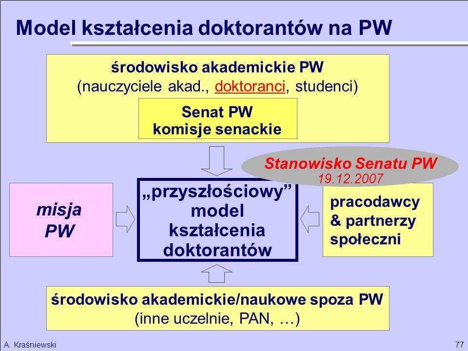 środowisko akademickie PW środowisko akademickie/naukowe spoza PW