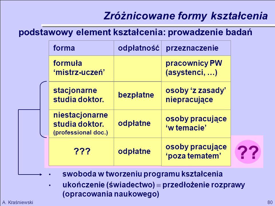 Zróżnicowane formy kształcenia