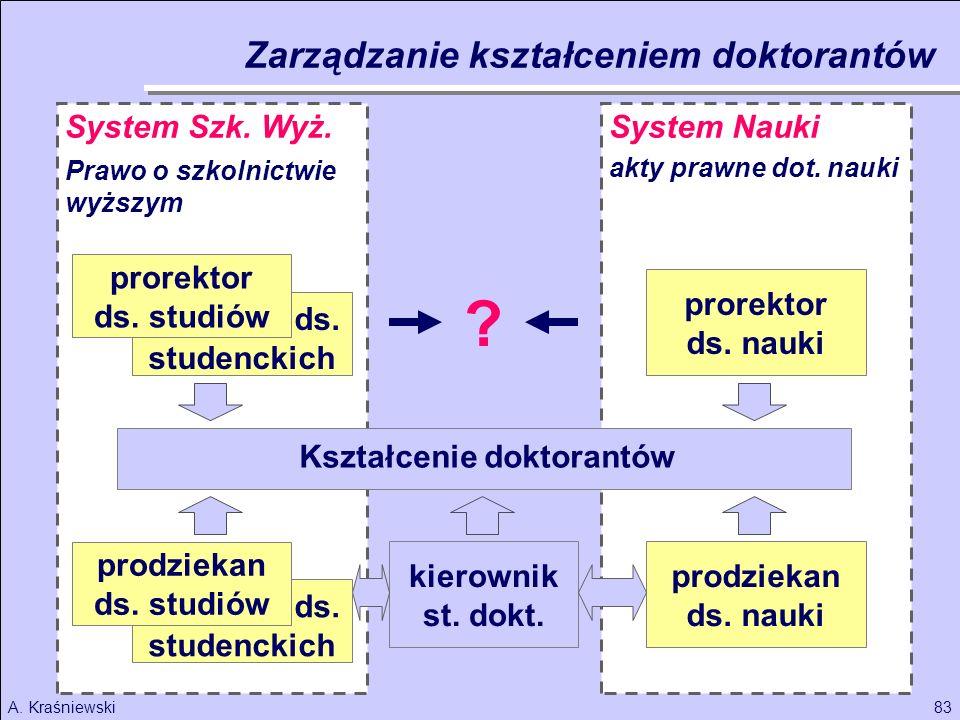 prorektor ds. studenckich Kształcenie doktorantów