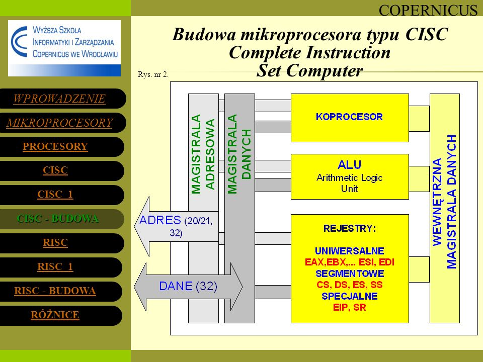 Budowa mikroprocesora typu CISC Complete Instruction Set Computer