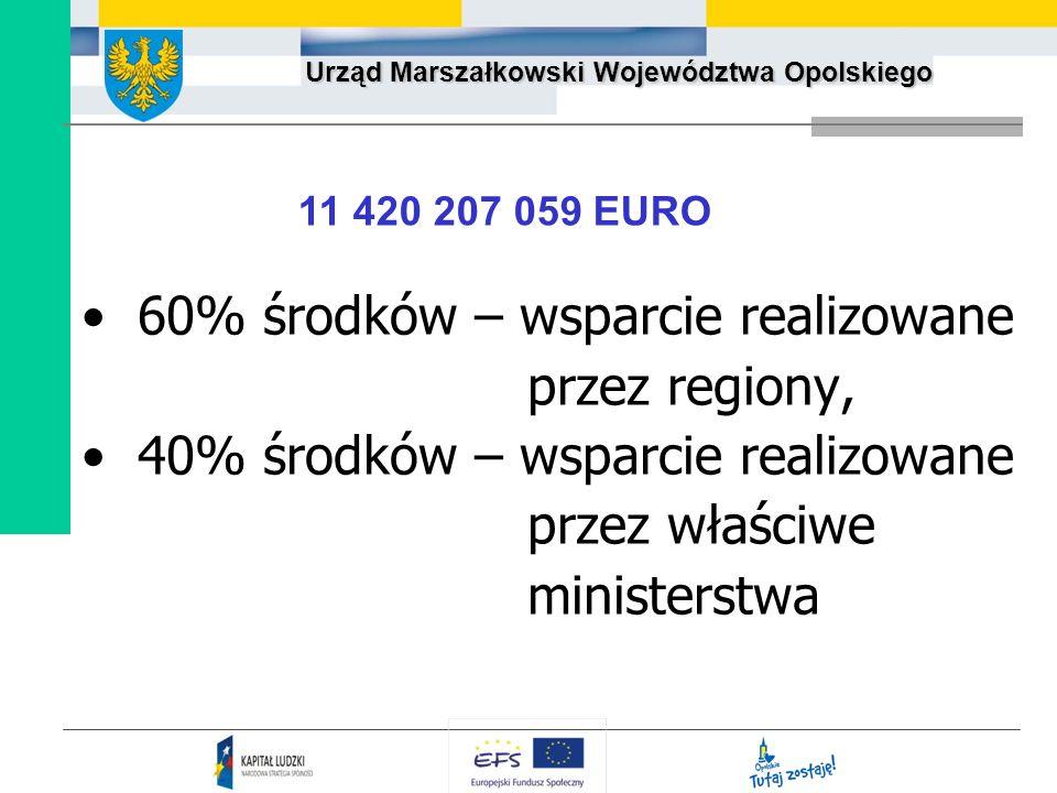 60% środków – wsparcie realizowane przez regiony,