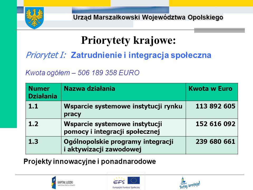 Priorytety krajowe: Priorytet I: Zatrudnienie i integracja społeczna
