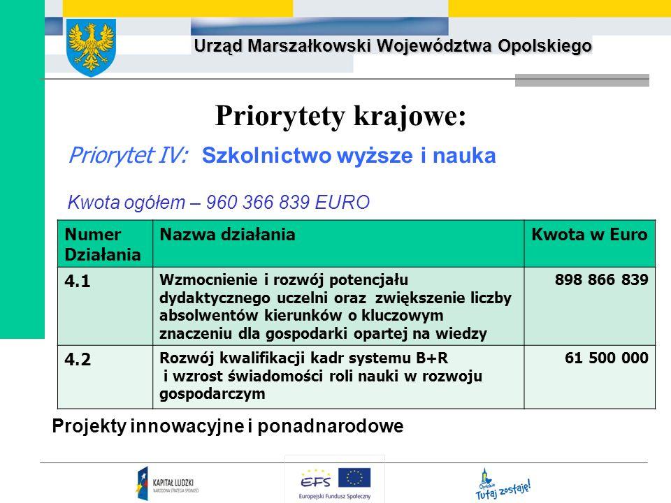 Priorytety krajowe: Priorytet IV: Szkolnictwo wyższe i nauka