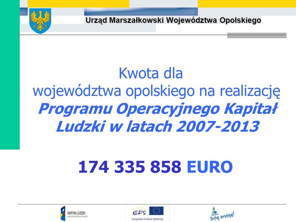Kwota dla województwa opolskiego na realizację Programu Operacyjnego Kapitał Ludzki w latach 2007-2013 174 335 858 EURO