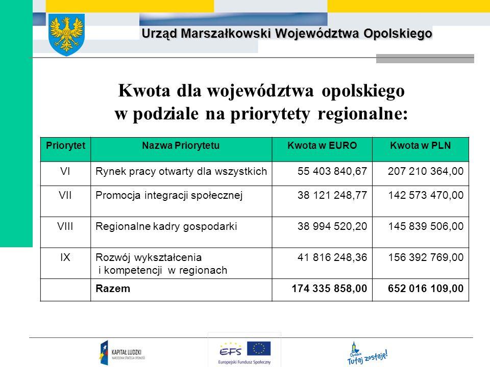 Kwota dla województwa opolskiego w podziale na priorytety regionalne: