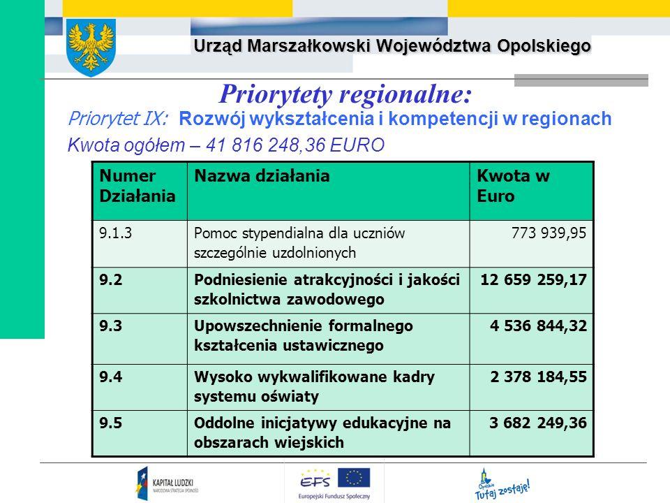 Priorytety regionalne: