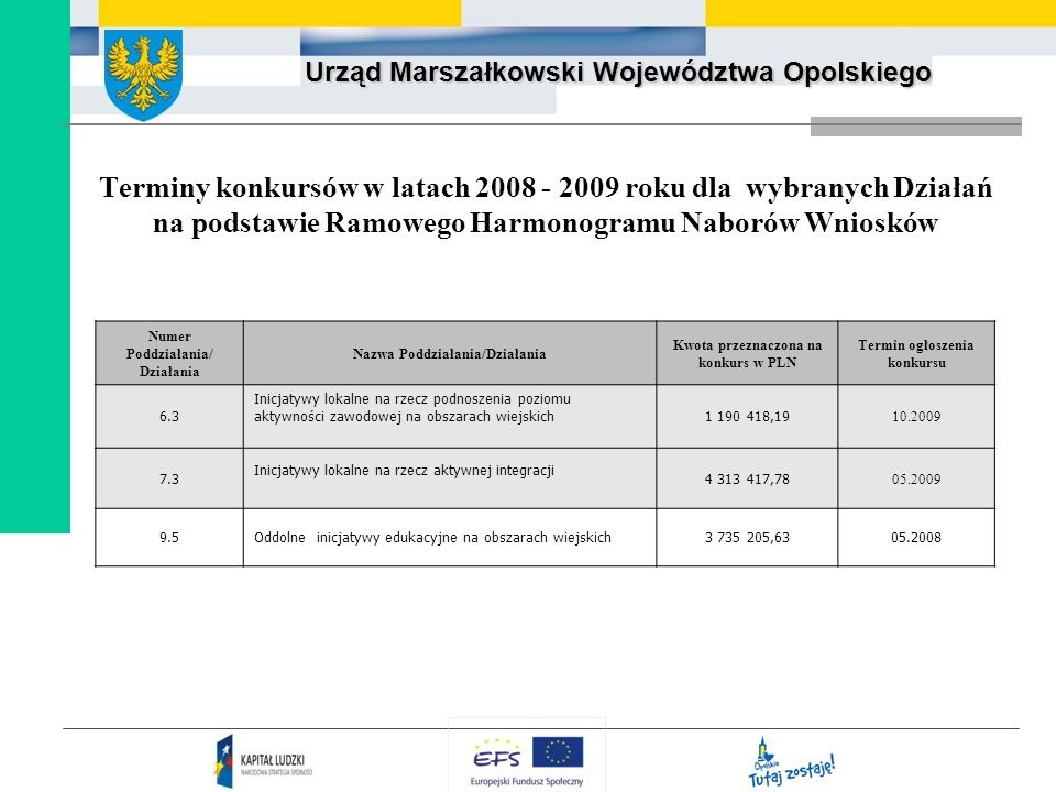 Terminy konkursów w latach 2008 - 2009 roku dla wybranych Działań na podstawie Ramowego Harmonogramu Naborów Wniosków