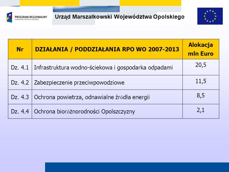 DZIAŁANIA / PODDZIAŁANIA RPO WO 2007-2013