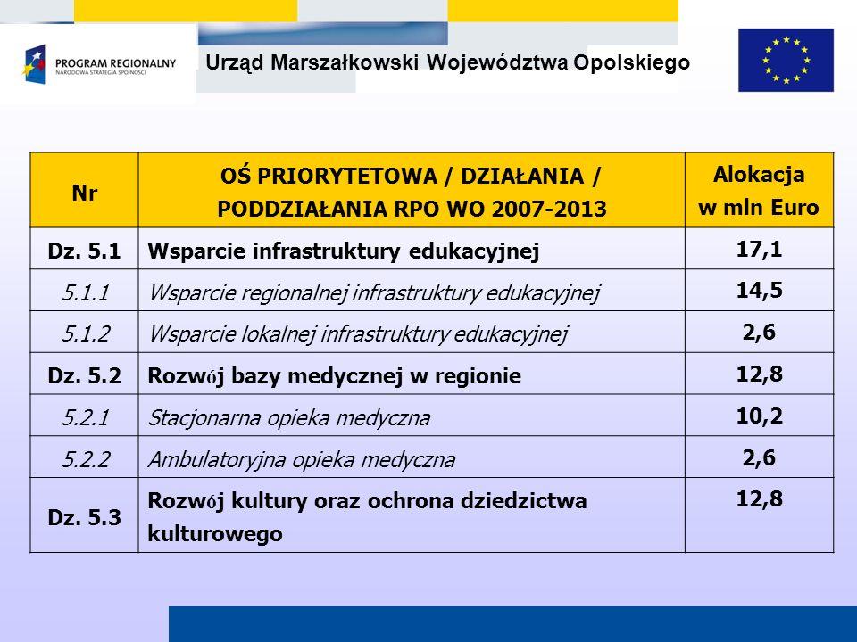 OŚ PRIORYTETOWA / DZIAŁANIA / PODDZIAŁANIA RPO WO 2007-2013