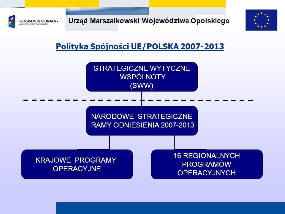 Polityka Spójności UE/POLSKA 2007-2013