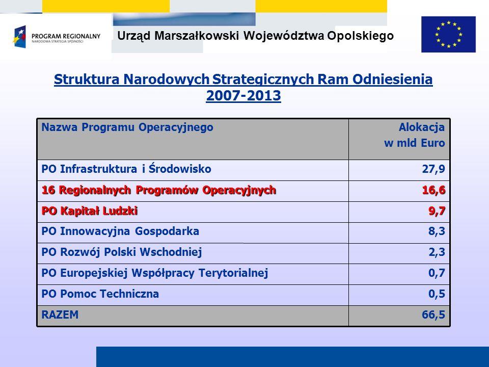 Struktura Narodowych Strategicznych Ram Odniesienia 2007-2013
