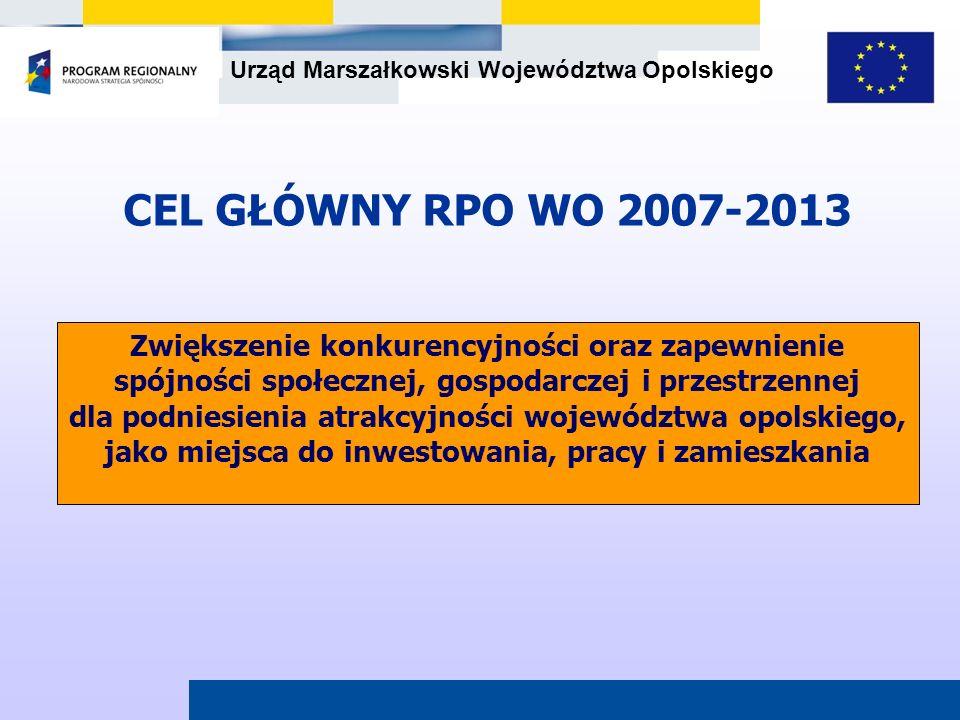 CEL GŁÓWNY RPO WO 2007-2013 Zwiększenie konkurencyjności oraz zapewnienie spójności społecznej, gospodarczej i przestrzennej.