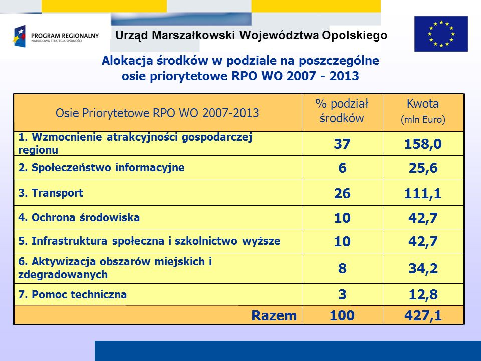 Osie Priorytetowe RPO WO 2007-2013