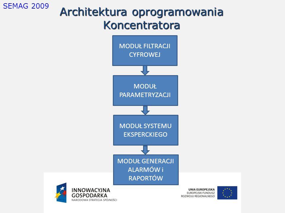 Architektura oprogramowania Koncentratora