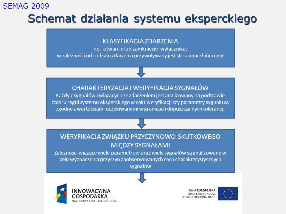 Schemat działania systemu eksperckiego