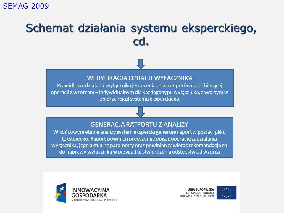 Schemat działania systemu eksperckiego, cd.