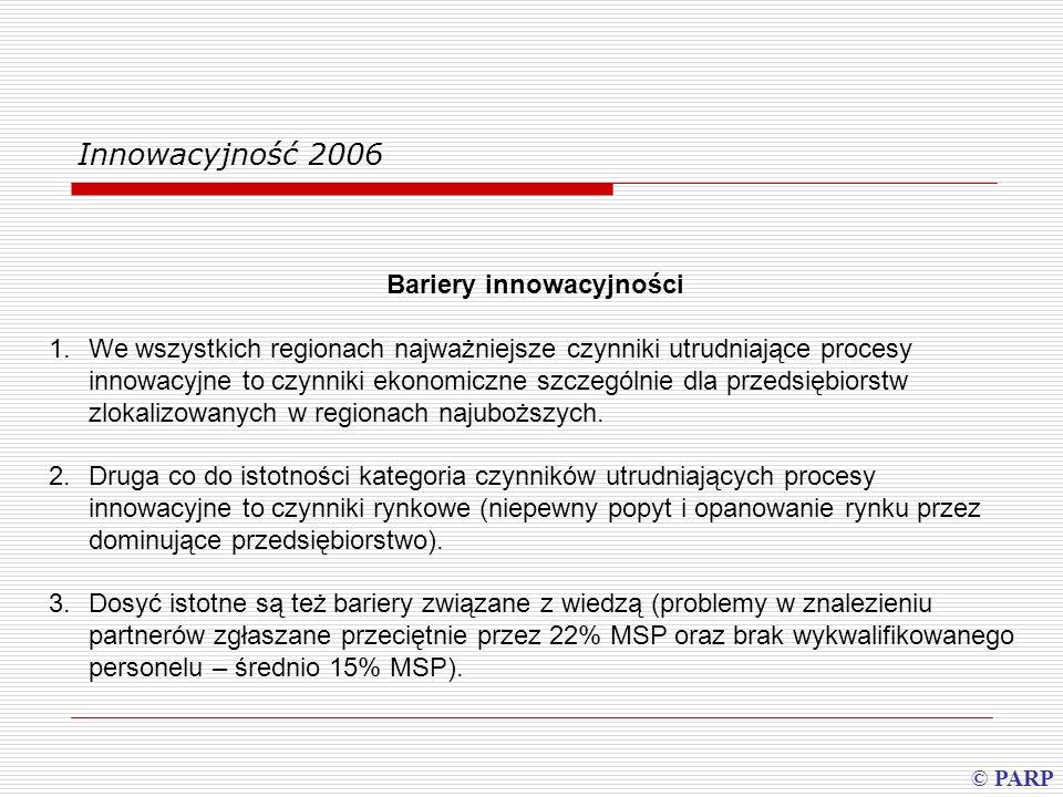 Bariery innowacyjności