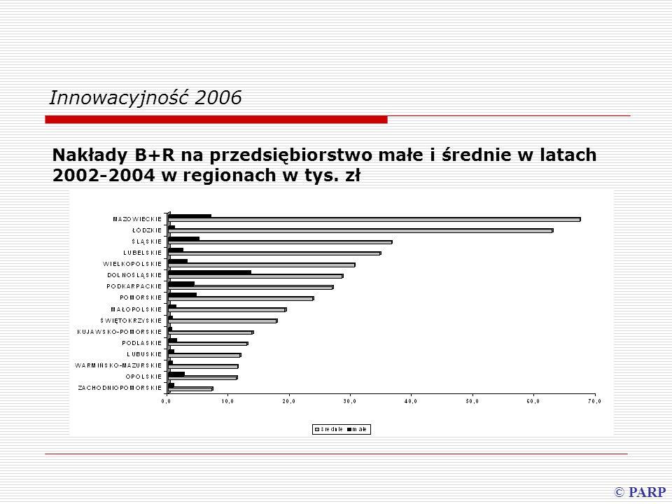 Innowacyjność 2006 Nakłady B+R na przedsiębiorstwo małe i średnie w latach 2002-2004 w regionach w tys. zł.