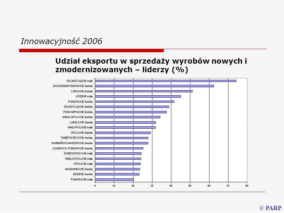 Innowacyjność 2006 Udział eksportu w sprzedaży wyrobów nowych i zmodernizowanych – liderzy (%) © PARP.