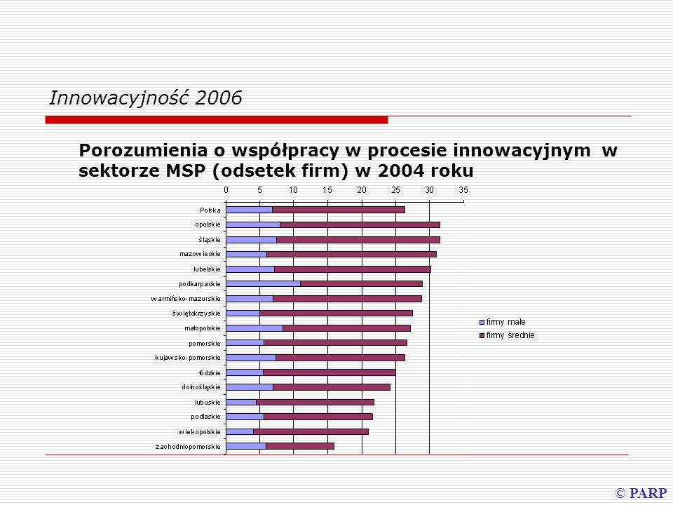 Innowacyjność 2006Porozumienia o współpracy w procesie innowacyjnym w sektorze MSP (odsetek firm) w 2004 roku.