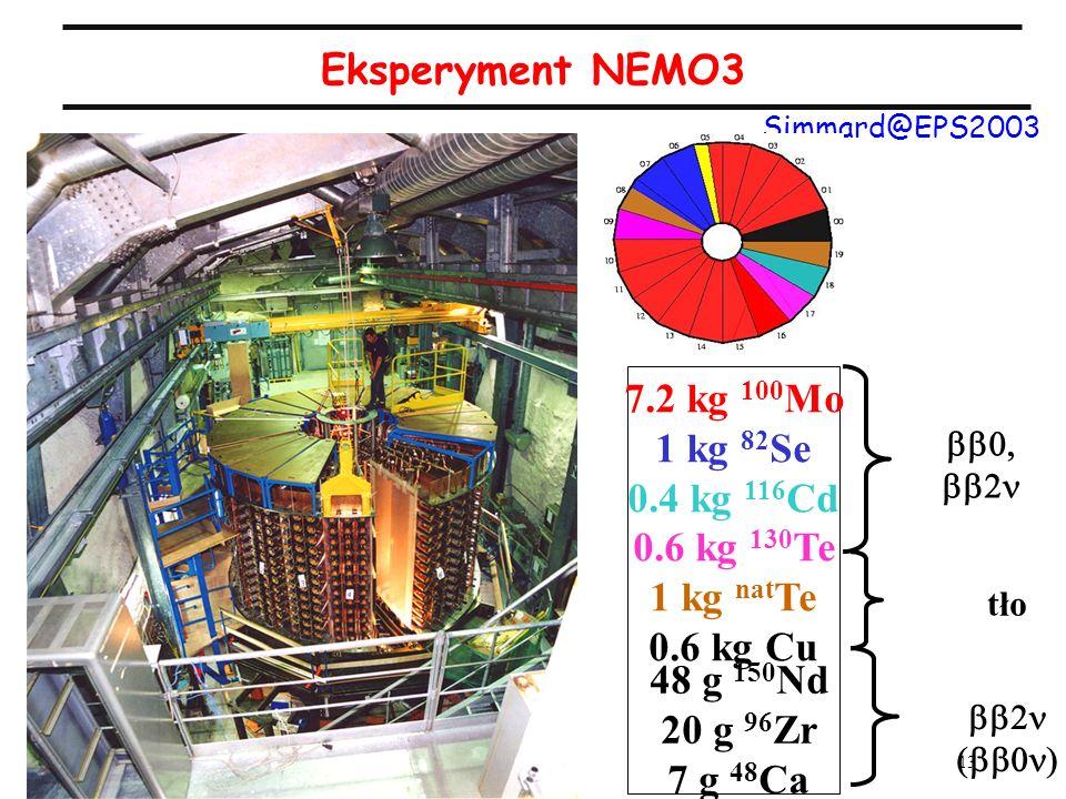 Eksperyment NEMO3 7.2 kg 100Mo 1 kg 82Se 0.4 kg 116Cd 0.6 kg 130Te