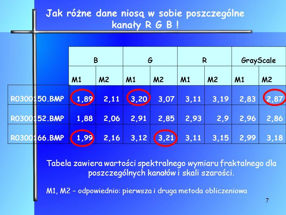 Jak różne dane niosą w sobie poszczególne kanały R G B !