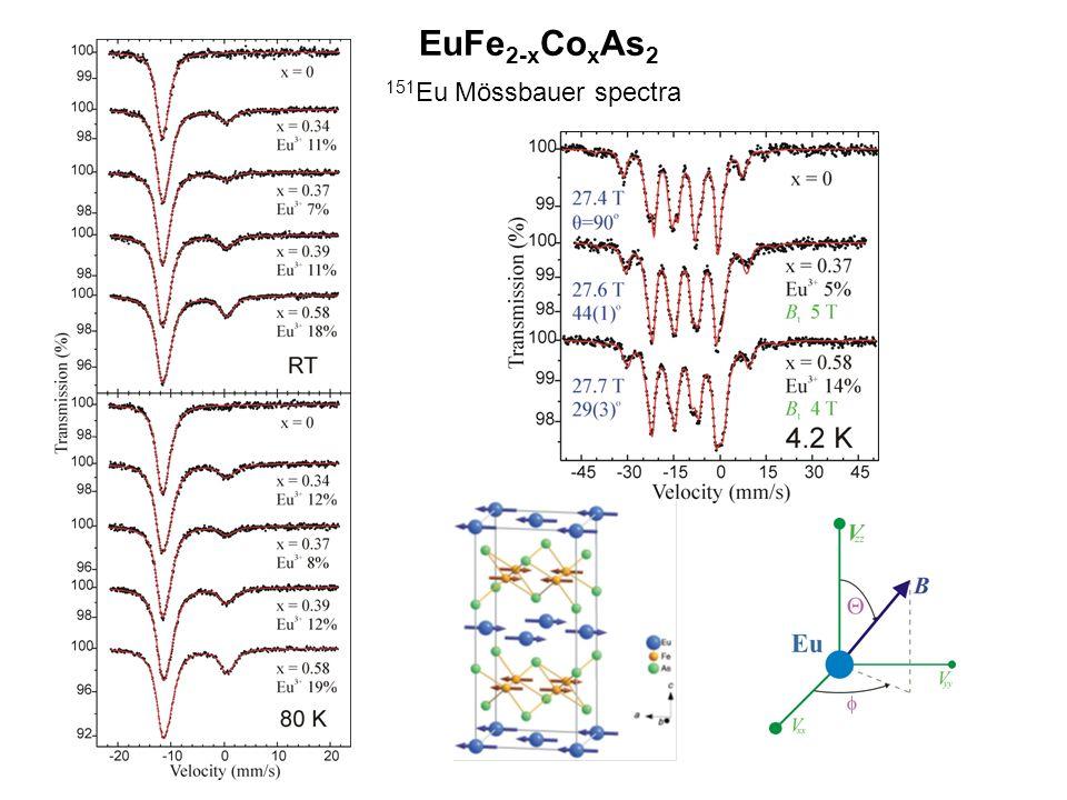 EuFe2-xCoxAs2 151Eu Mössbauer spectra
